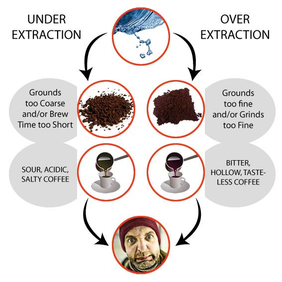 extraction_coffee_mistakes